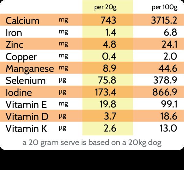 Flourish Raw Nutritional Panel